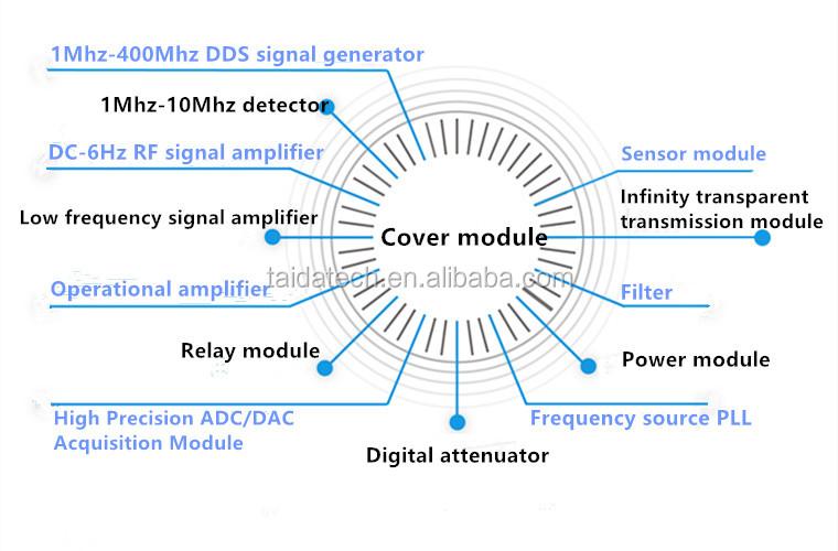 Taidacent Active คริสตัลเอาต์พุตโดยตรงเอาท์พุทความถี่ความถี่การสั่น Oscillation ความละเอียดสูง SPXO xtal oscillator