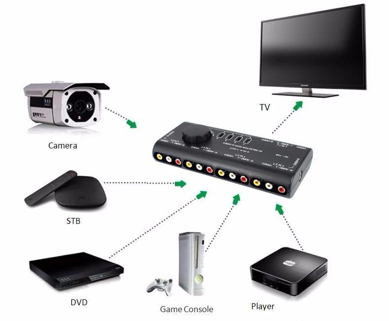 4 In 1 Out Av Rca Switch Box Av Audio Video Signal Switcher