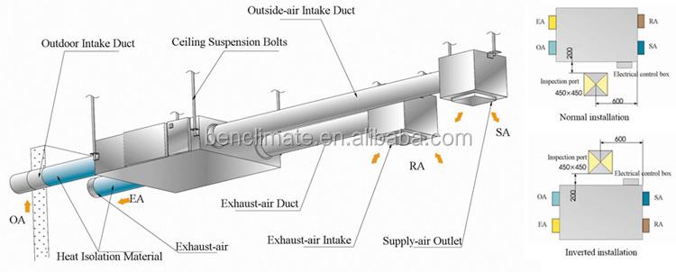 Heat Recovery Ventilation System Installation : Heat recovery ventilator vrv for smart home use buy