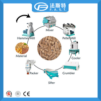 Wide manufacturing range livestock feed pellet mill