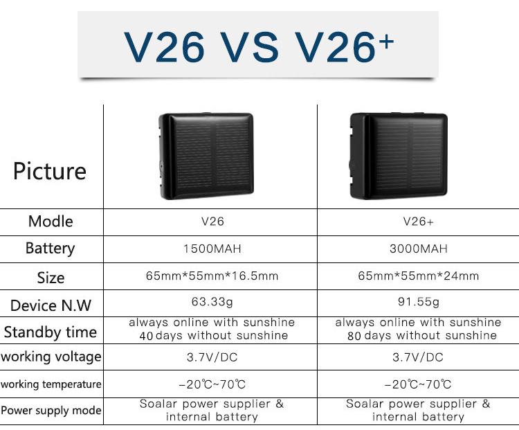 NB-IoT RF-V26+ Portable Solar Power Wireless Animal Pet GSM GPS Tracker With 3000mAh Long Time Life Battery