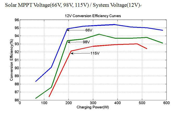 New Max 150v Input Juta 24v Mppt Solar Charge 45a Controller - Buy Solar  Charge Controller,Juta Solar Charge Controller,Max 150v Input Juta Solar