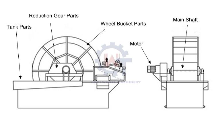 wante high quality silica wheel sand washing machine sand