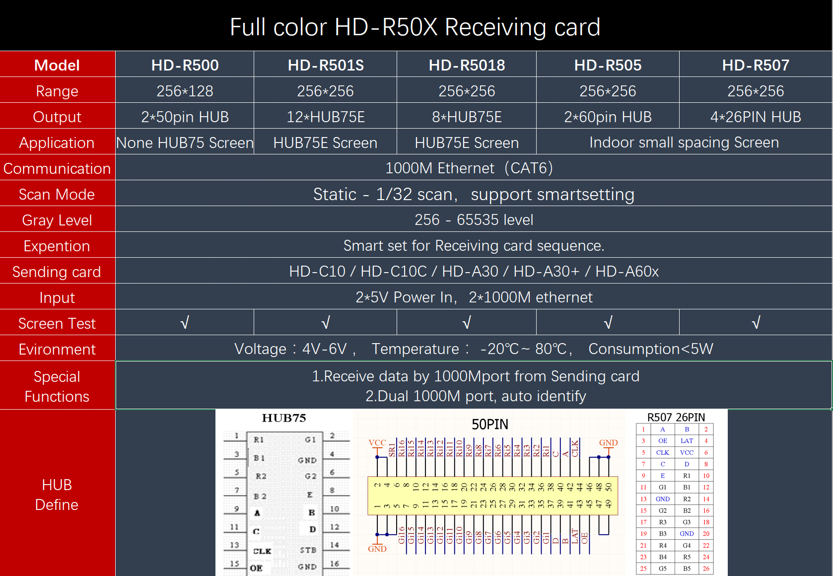 HD-R 501S Full color receiving card rgb led controller led pixel controller software