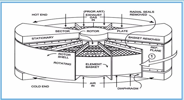 High Heat Transfer Performance Rotary Air Preheater For