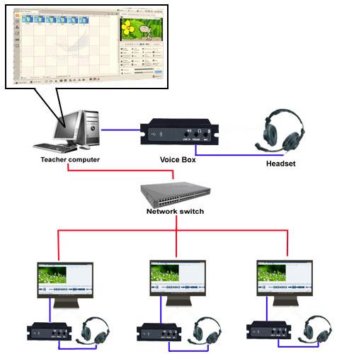 Multimedia Classroom Management Analoge Digital Language ...