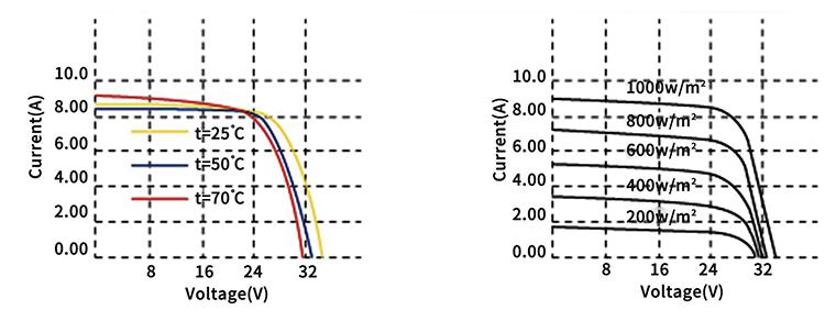 sunway 245wp 250 watt 270 w poly solar panel for solar home system kit