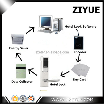 RFID Electronic hotel key door lock system price for hotel