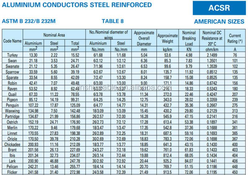 Overhead line aluminum conductor steel core 10 acsr raven view overhead line aluminum conductor steel core 10 acsr raven greentooth Gallery