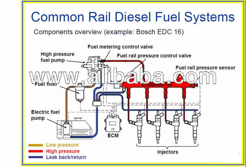 Electronic fuel injector enhancer (EFIE) for HHO generator for diesel common rail engines