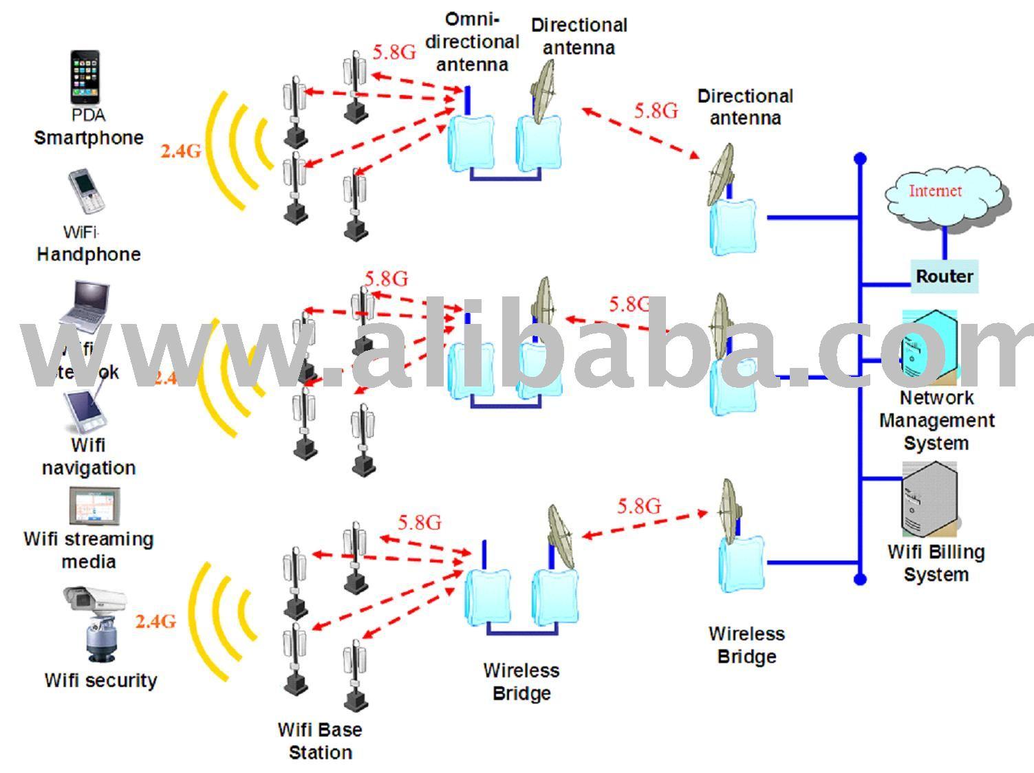 build wifi network equipment buy wifi internet network product build wifi network equipment buy wifi internet network product on com