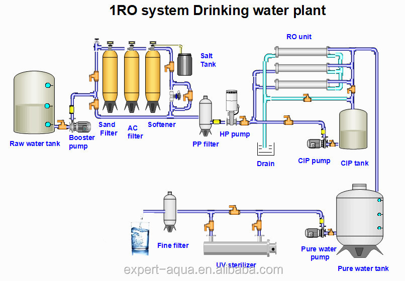 Ro Reverse Osmosis Pure Water Treatment Equipment  Drinking