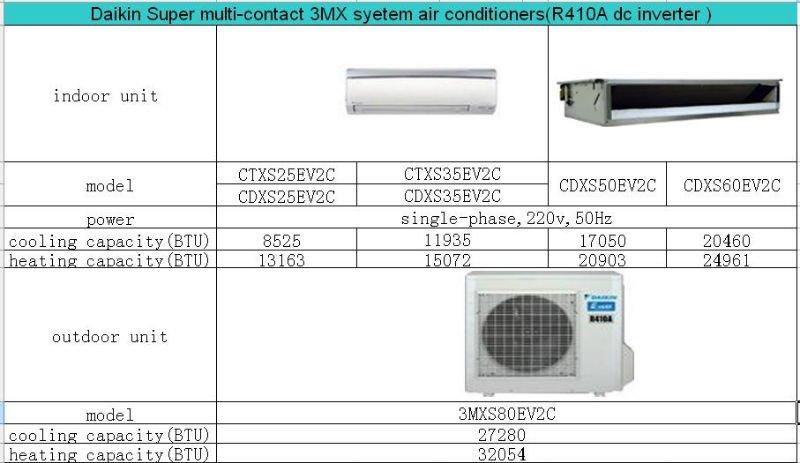 Daikin R410a Inverter Multi Split Air Conditioner Outdoor Unit - Buy ... 6f5641883e5d9