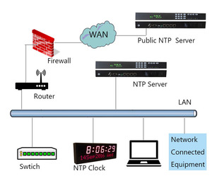 GlobalTime NTP Time Server, GPS Time Server, Master Clock for Banks