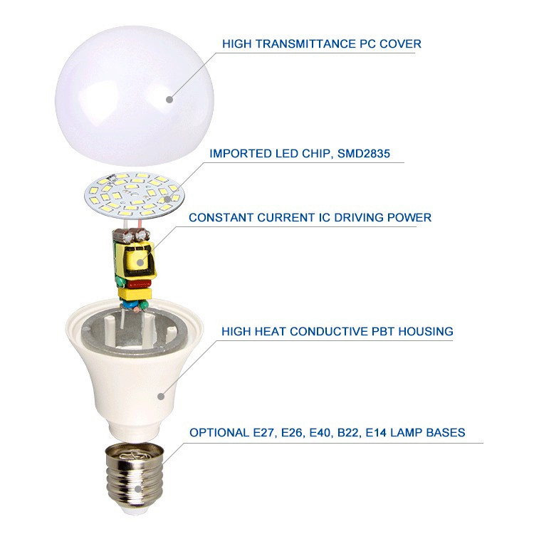 Direct Buy China Led Lighting A19 A60 Cheap Price Led Bulb ...