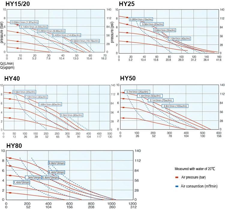Pneumatic Acid Resistance Chemical Transfer Pumps Manufactures ...