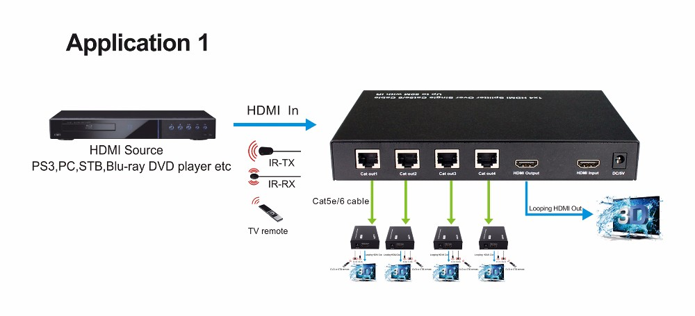 1x4 Rj45 Splitter With Hdmi Loop Out With Ir Over 50m