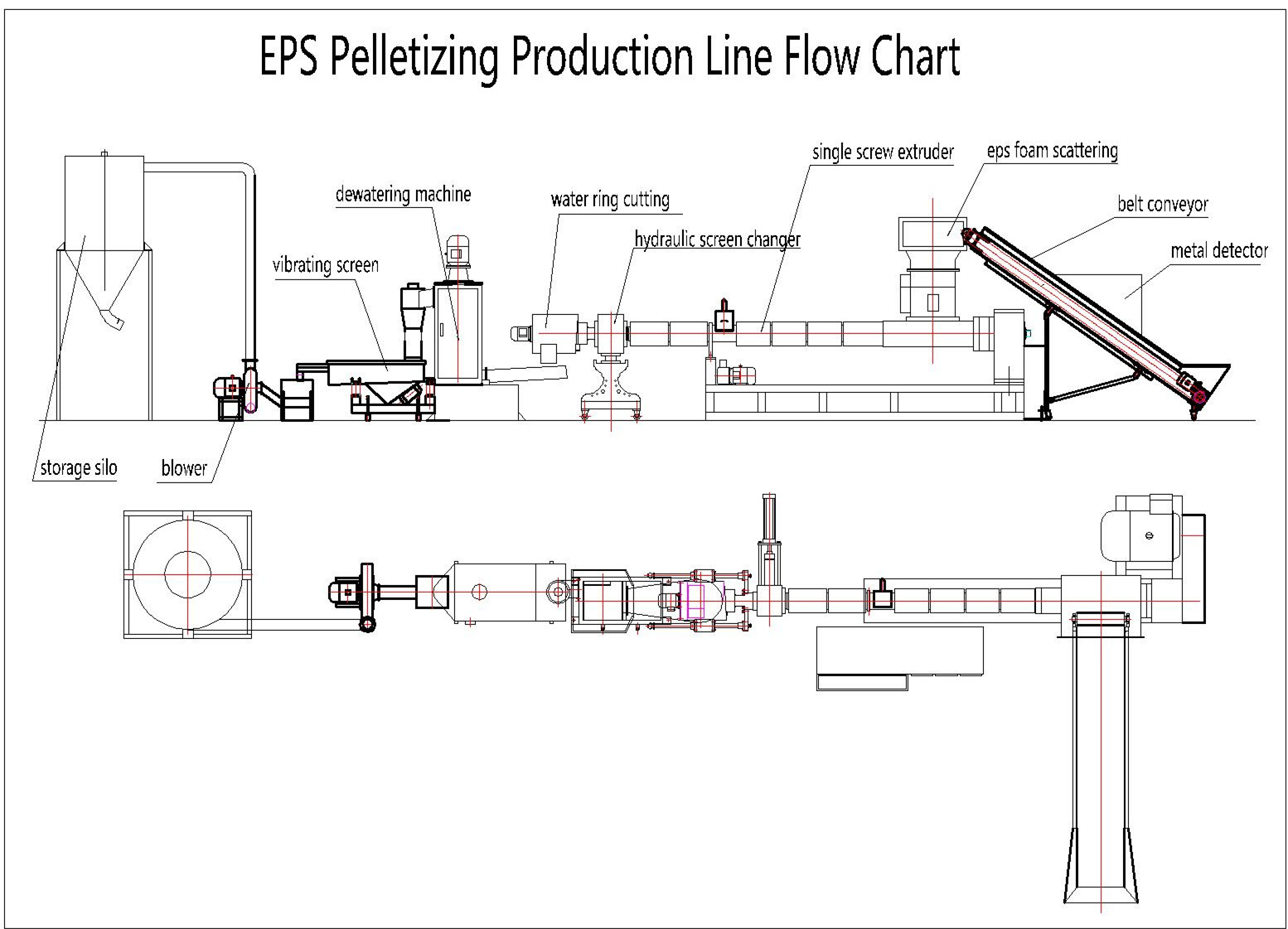 foam eps pelletizing line