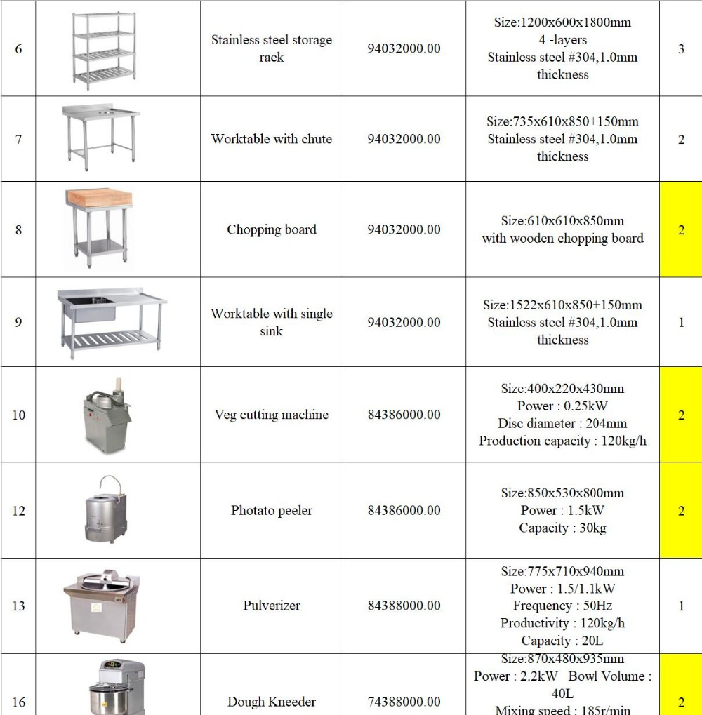 Restaurant Equipment school of Excellence Bangalore Kitchen Project