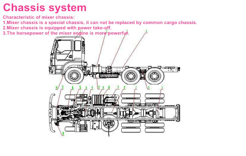 HTB1Rp9ZLXXXXXbbXFXX760XFXXXQ howo sinotruk 6*4 16 cubic meters diagram of concrete cement mixer