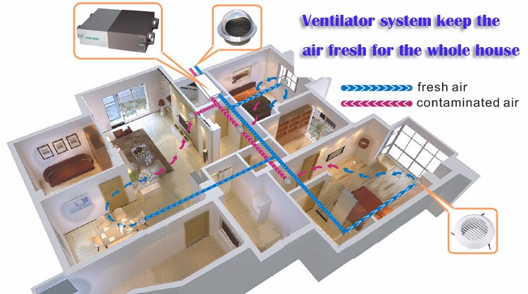 Passive House Ventilation System Energy Recovery Air Conditioning Part 87
