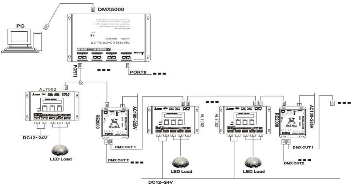 30 Models Dc12-24v Multi-functional Dmx512 Controller Al7002