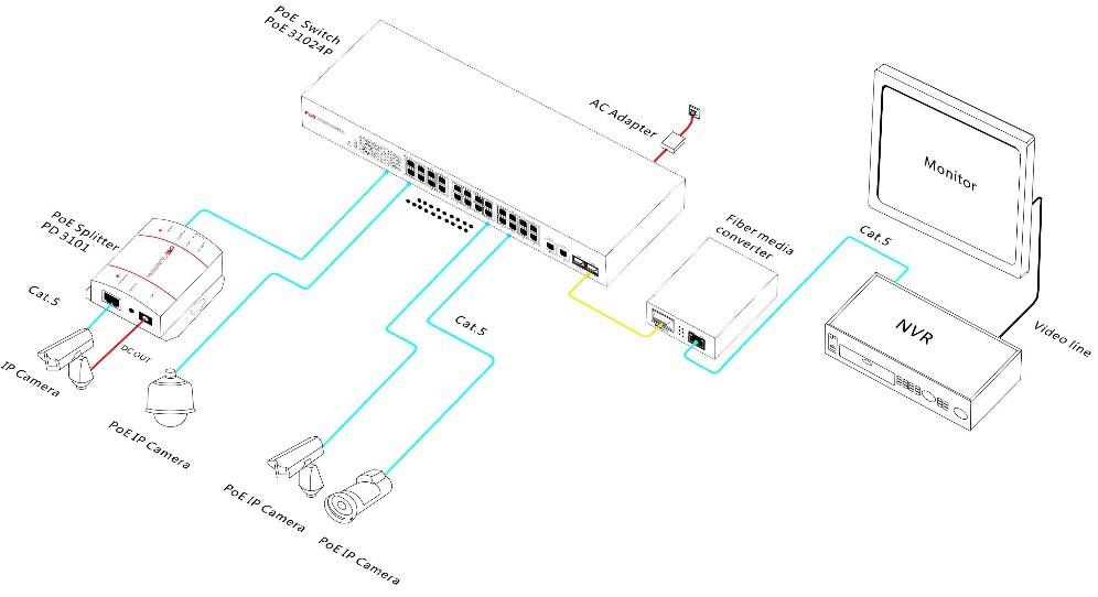 24 port 10  100m  1000m ethernet  24 port poe  2 port gigabit sfp optic fiber managed poe ethernet