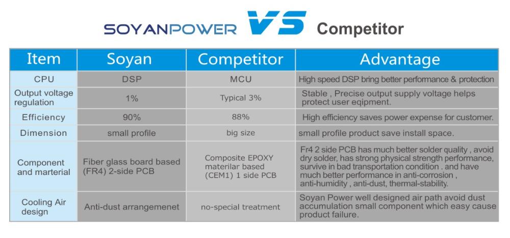 Dry Batteries For Ups,Luminous Mini Ups,China Ups Price In ...