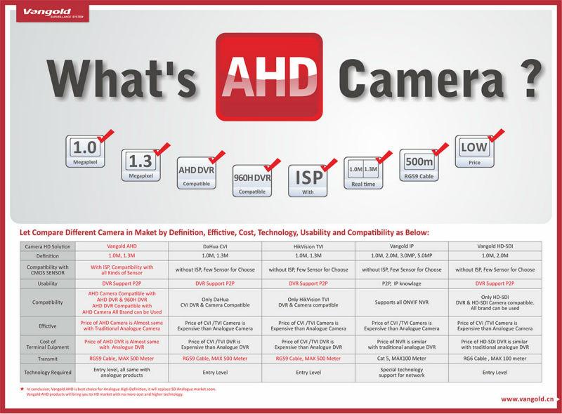 Hotsale 720p/960p High Quality Ahd Cctv Camera System Better Than ...