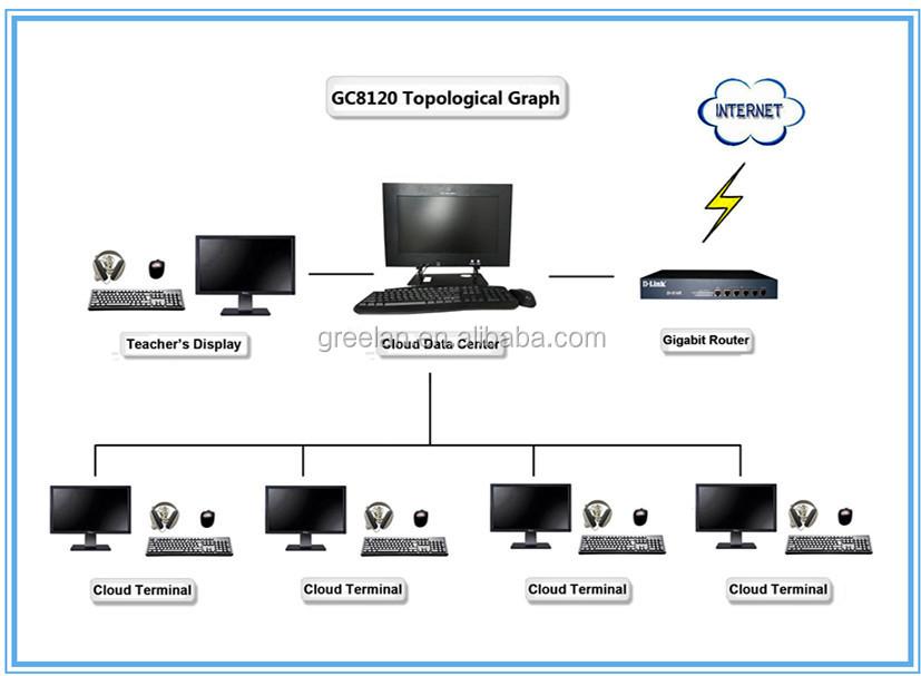 Cloud Based Language Lab Equipment For Teaching Gc8120
