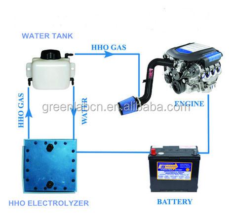 pem hho fuel cell pem hydrogen dry fuel cells pem titanium cell for cars buy pem fuel cells. Black Bedroom Furniture Sets. Home Design Ideas