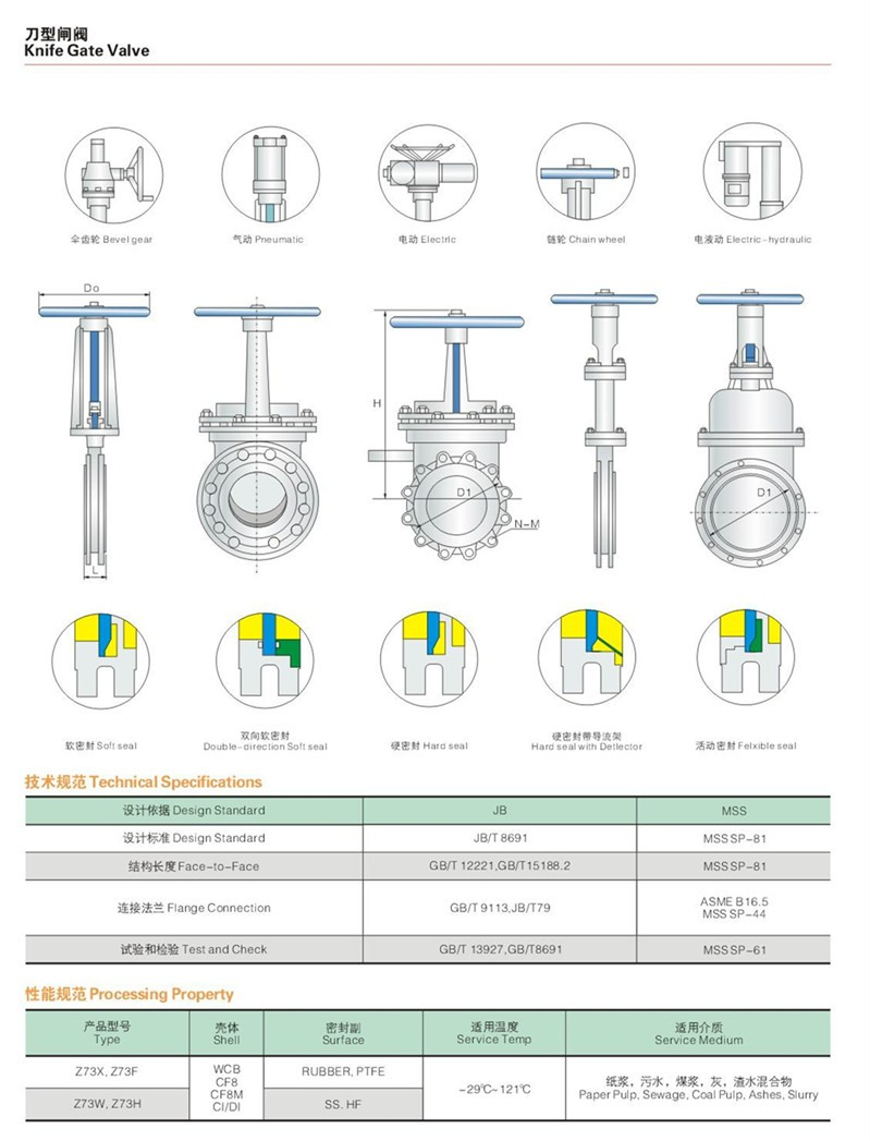 DN50-600 WCB knife gate valve from tianjin factory very competive price