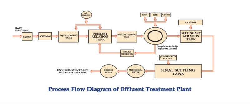 Effluent Treatment Plant Etp Buy Etp Product On Alibaba