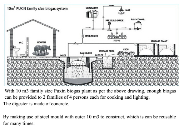 China Material Biogas System, China Material Biogas System ...