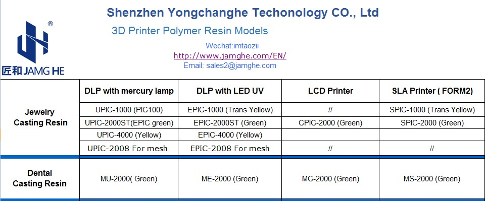 3D Printer Polymer Casting Resin With 405nm - Shenzhen