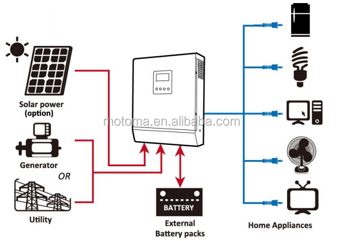 24v 2KW 3KW Home use Solar Panel Solar Controller Inverter Complete Solar <strong>kits</strong>