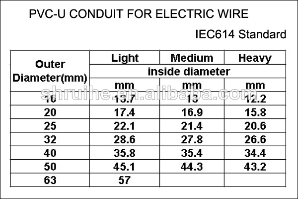 Wiring conduit size wiring diagram news electrical conduit pvc electrical conduit sizes rh electricalconduitderugai blogspot com cable conduit size calculation electrical wiring greentooth Choice Image