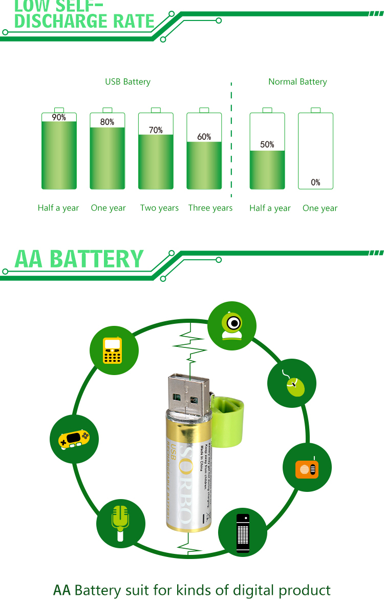 Sorbo Oem Factory Price Emergency Usb Battery Charger,Portable ...