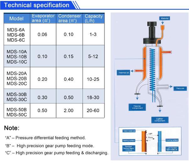Molecular Distillation Vacuum Short Path Distillation Unit For Oil Extract  - Buy Molecular Distillation,Vacuum Short Path Distillation