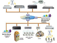 8 Port Goip Gsm Gateway,Voip Gateway/gsm Sms Alarm Device - Buy ...
