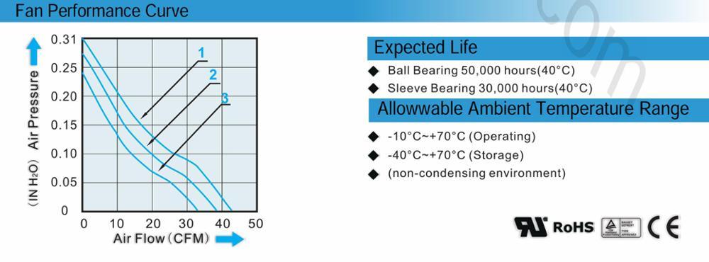 High Pressure Equipment Cooling Fans Plastic 12V 24V 48V For Computer Fridge