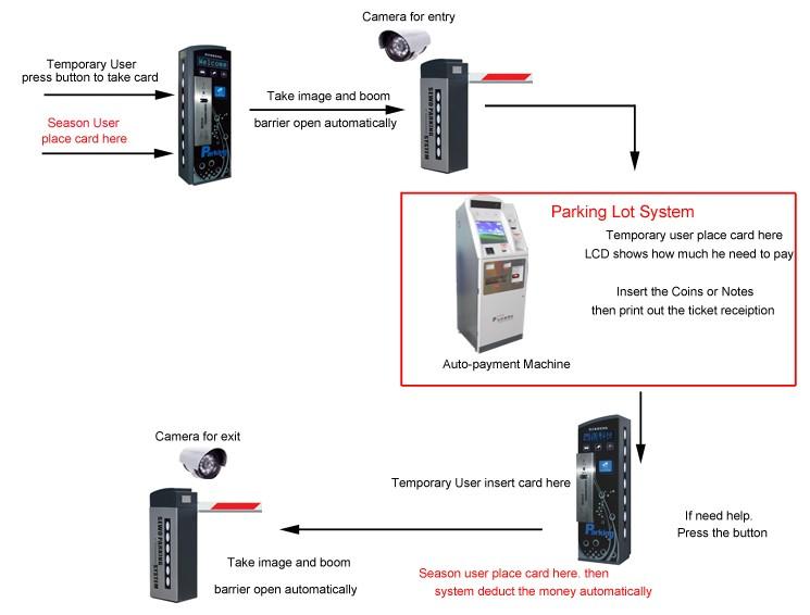 RFID und Barcode Ticket Fahrzeug Access Control Auto Zahlung parkplatz system