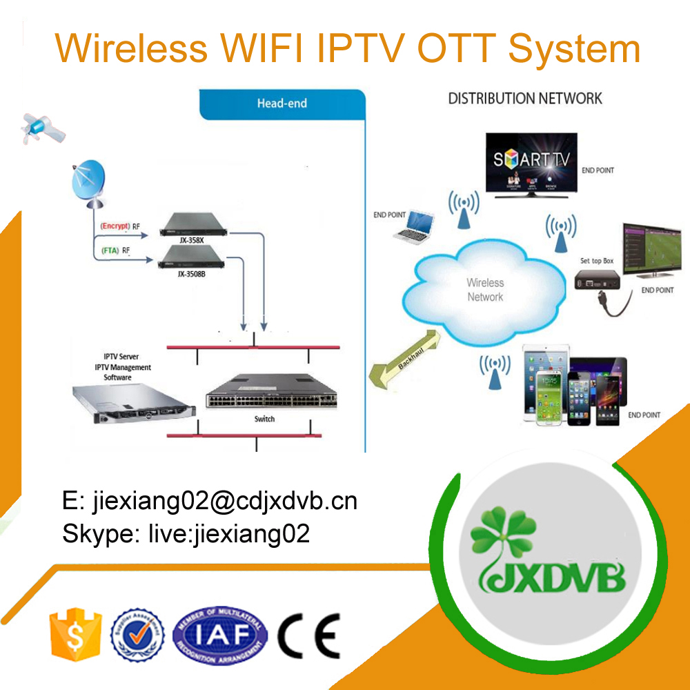 Bus Train Wifi IPTV OTT System Solution