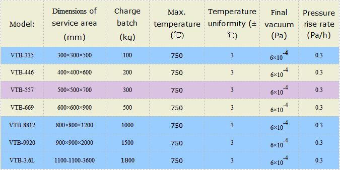 Vacuum Aluminum Brazing Furnace Made In China
