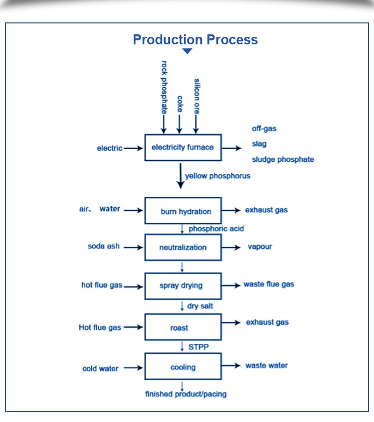 Industri গ্রেড stpp