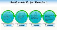 Digital Water Curtain Waterfall Interactive Fountain Curtain - Buy ...