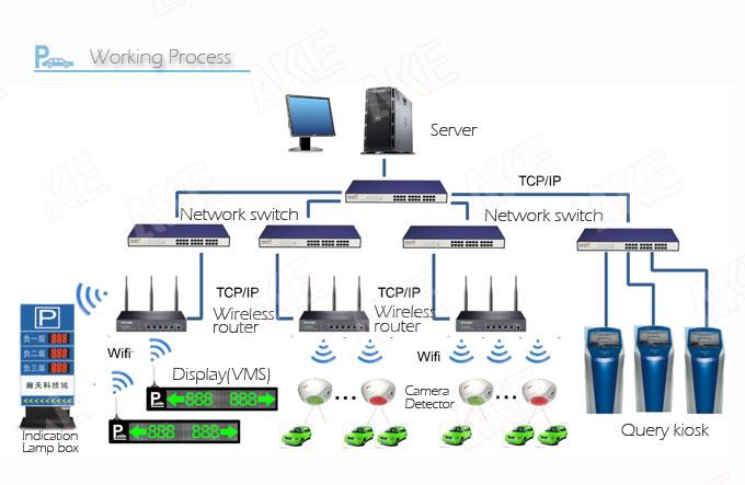 2014 Ake Pgs Wireless Camera Detector Series Intelligent Parking ...
