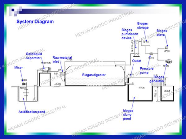 Kingdo Biogas Plant Project Buy Biogas Project Biogas Plant For Farm Biogas Plant For Home