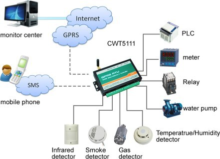CWT5111 GSM GPRS cellular data logger