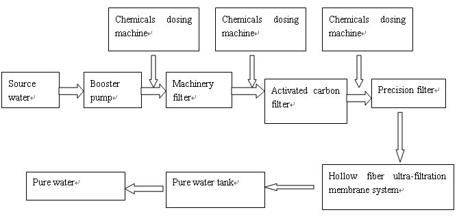 Mineral Water Plant Water Filtering Machine